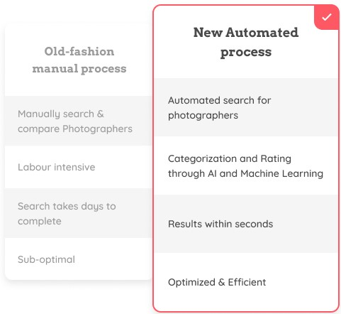 New Automated process: Automated search for photographers | Categorization and Rating through AI and Machine Learning | Results within seconds | Optimized & Efficient